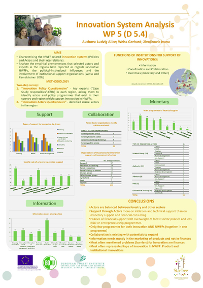 StarTree poster - Innovation System Analysis